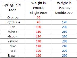 Garage Door Spring Color Code Chart Garage Door Spring Color Code Garage Door Springs Garage