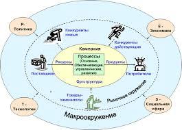 ru Страница Газета pest анализ внешней среды реферат