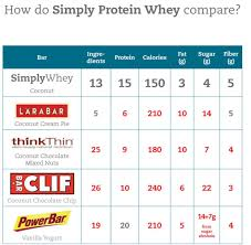 Whey Protein Brand Comparison Chart Simply Whey Protein Bar Comparison Chart Whey Protein Bars