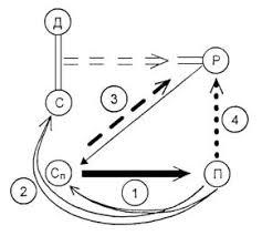 ur atlas Если следствия из модели или ее детерминированный вариант в той или иной степени противоречат признакам и параметрам характеризующим контрольный объект