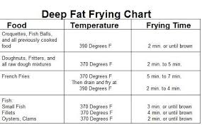 Temperature Chart For Deep Frying In 2019 Pan Fried Fish