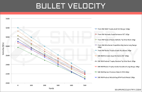 300 Win Mag Drop Chart Weatherby Magnum Ballistics Online Charts Collection