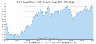 Rupee To Pound Chart British Pound Sterling Gbp To Indian Rupee Inr History