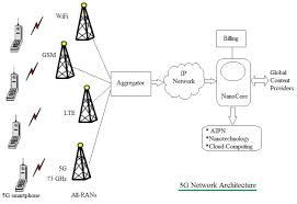 5g technology architecture. 5g network architecture 5g technology r