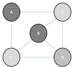 In this paper we introduce. Graph Algorithm