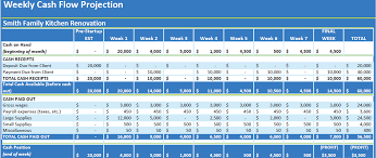 weekly cash flow projection template cash flow projections how to finances and credits assistant