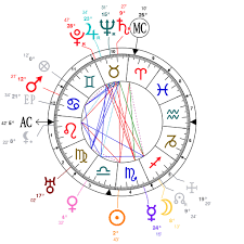 Picasso Natal Chart Astrology And Natal Chart Of Pablo Picasso Born On 1881 10 25