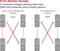 Tire Rotation Patterns Adorable Tire Rotation