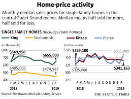 King County Median Home Price Chart Market Turnaround King County Home Prices Take Biggest One