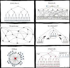 Microsoft Organization Chart Lamasa Jasonkellyphoto Co