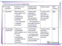 Презентация на тему Внедрение принципов системы ХАССП в  19 Таблица