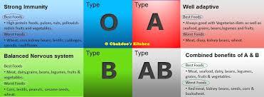 Blood Type Diet Chart Chakdoos Kitchen Chakdoos Blood Type Diet Chart
