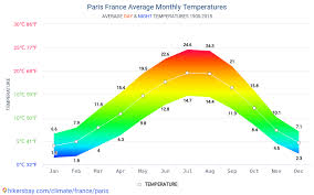 France Charts 2018 Data Tables And Charts Monthly And Yearly Climate Conditions