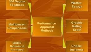 the top performance appraisal methods for organizations the top 10 performance appraisal methods for organizations
