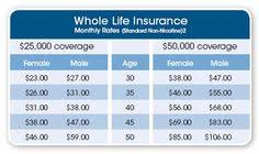 If you were to die prematurely, how would your mortgage or. 14 Places To Visit Ideas Life Insurance Rates Whole Life Insurance Life Insurance Policy