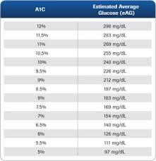 A1c Average Glucose Chart 55 Systematic Blood Sugar Level Average