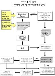 Lc Chart Un Office Of The Iraq Program Oil For Food Companies