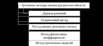 Методы оценки кредитоспособности заемщика Реферат Удачной представляется следующая классификация методов оценки кредитоспособности заемщиков коммерческих банков представленная на рисунке 1