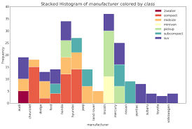 How To Draw Bar Chart In Python Top 50 Matplotlib Visualizations The Master Plots W Full