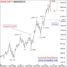 Elliott Wave Analysis Of Bank Nifty On All Time Frame Charts