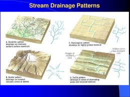 Stream Drainage Patterns Simple Decorating