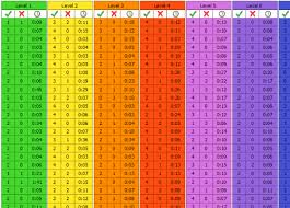 12 Credible Decimal Chart 1 100