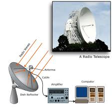 a radio telescope and an optical telescope of the same size have the same angular resolution earth based telescopes radio telescopes pass my exams easy exam