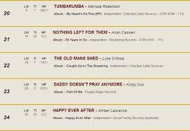 Australian Country Radio Charts Tumbarumba Rocks Into The Top 20 Australian Country Tracks