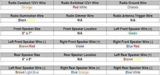 dodge ram stereo wiring diagram & 95 grand cherokee radio wiring 2001 Dodge Radio Wiring Diagram at 1995 Dodge Caravan Stereo Wiring Diagram