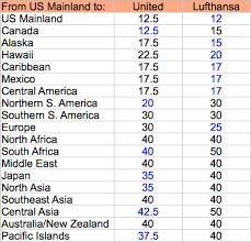 Club Carlson Redeem Chart Comparison Of Lufthansa And United Award Charts Milevalue