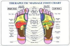 Full Foot Reflexology Charts Printable Chinese Face