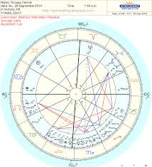 Astrological Charts Pro Astrolofting Astrology Chart Hong Kong Pro Democracy