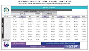 covered california ine tables imk rh insuremekevin ca ine tax tables 2019 ca ine tax