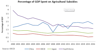 Subsidy Chart 2017 Agricultural Subsidies In China Increasing Mechanisation