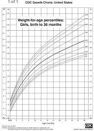 45 Symbolic Indian Baby Birth Weight Chart