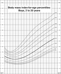 cdc bmi growth chart body mass index for age percentiles boys 2 to 20 years