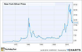Long Term Silver Chart The Best Way To Invest In Silver The Motley Fool