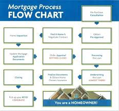 Mortgage Pre Approval Process Home Loan Pnc Rocket How Long