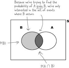 Probability Of A Given B Venn Diagram 4 Calculating Probabilities Taking Chances Head First