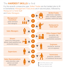 talent shortage hardest jobs to fill in 2016 employers shared their top 10