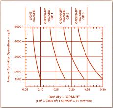 Density Chart Hotel Nfpa 13 Sprinkler System Design Density Curves Where Did