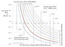 Solar Panel Price Comparison Chart Is Two Cent A Kwh Solar Power Real