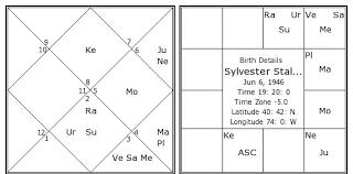 Sylvester Stallone Birth Chart Sylvester Stallone Kundli
