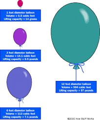 What Is Volume In Science Helium Flotation How Helium Balloons Work Howstuffworks