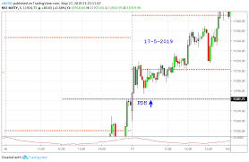 My 30 Min Trade In Bank Nifty Today 27 5 2019 Pivotcall Com