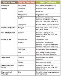 Cravings And Deficiencies Chart Unhealthy Food Cravings Are A Sign Of These Mineral