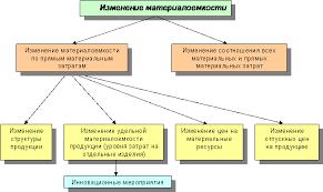 Реферат Анализ использования материальных ресурсов предприятия  Анализ влияния перечисленных факторов на величину материалоемкости проводится отдельно по каждому из них