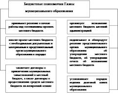 Дипломная работа Бюджетный процесс муниципального образования  Рисунок 4 Бюджетные полномочия Главы муниципального образования