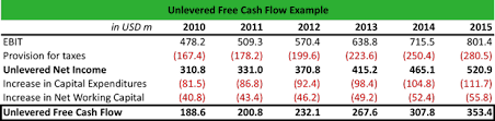 Free Cash Flows Example What Is Unlevered Free Cash Flow Ufcf Definition