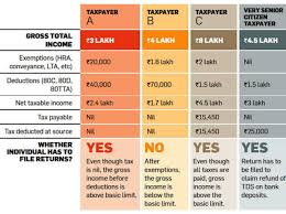 Refund Cycle Chart For Tax Year 2014 Income Tax Return Filing Ten Rules You Must Follow While